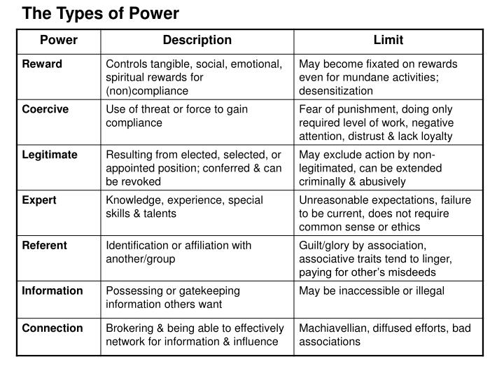 The Types of Power