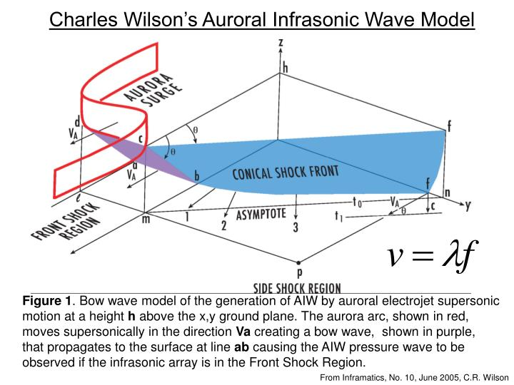 Charles Wilson's Auroral Infrasonic Wave Model
