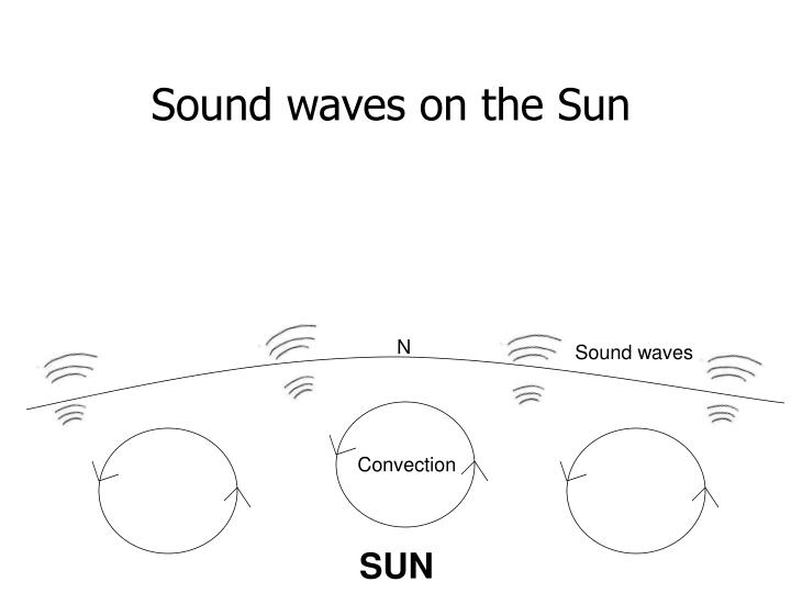 Sound waves on the Sun