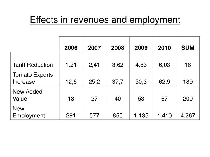 Effects in revenues and employment
