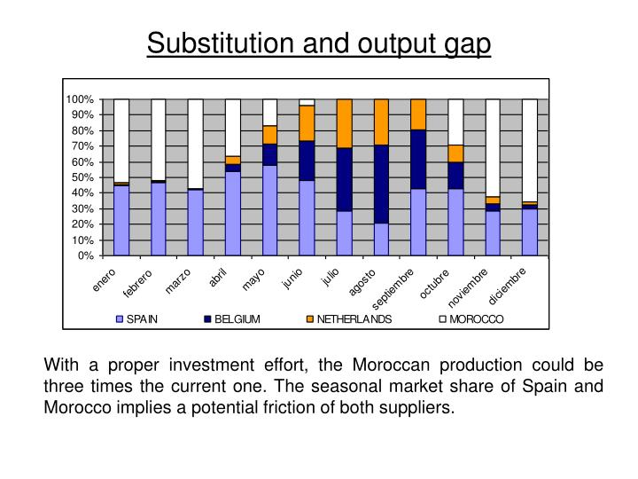 Substitution and output gap