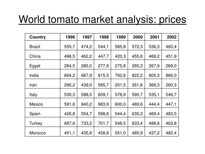 World tomato market analysis: prices