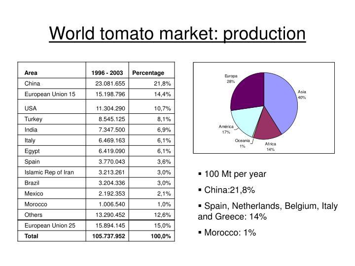 World tomato market production