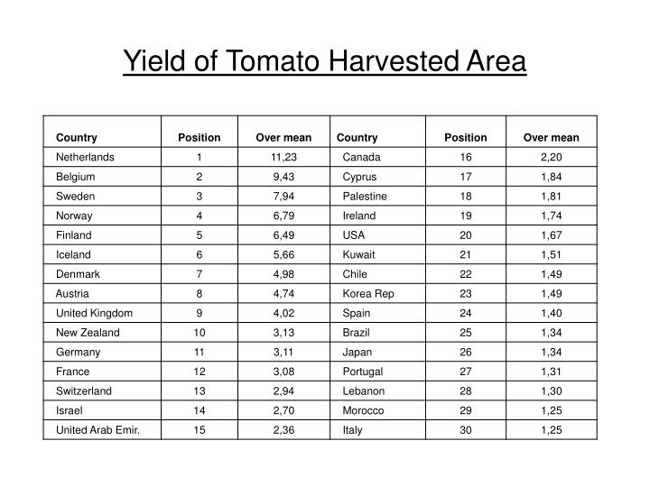 Yield of Tomato Harvested Area