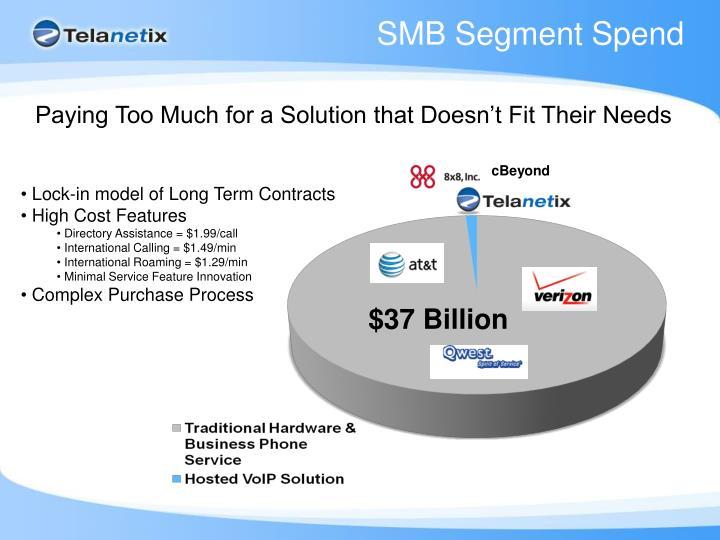 SMB Segment Spend