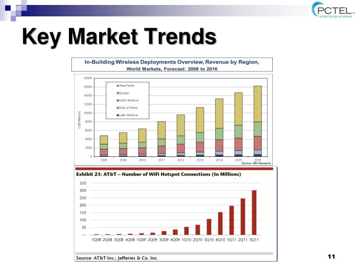 Key Market Trends
