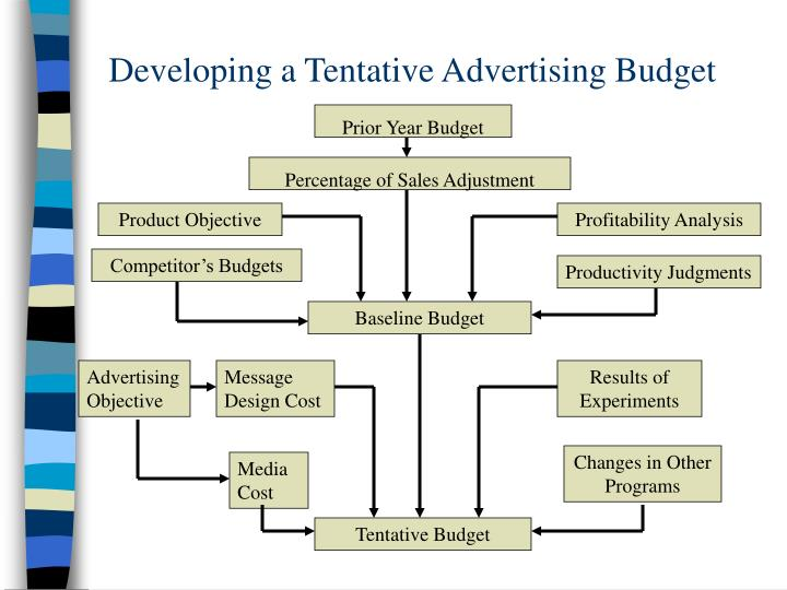 Developing a Tentative Advertising Budget