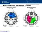 prescriptive vs restrictive leaders