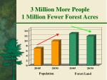 3 million more people 1 million fewer forest acres