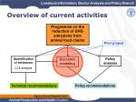 overview of current activities1