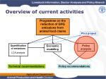 overview of current activities2