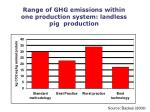 range of ghg emissions within one production system landless pig production