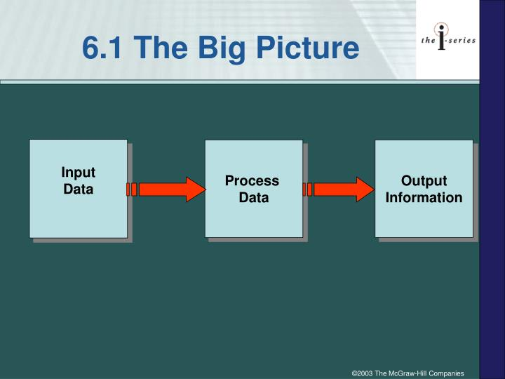 6.1 The Big Picture