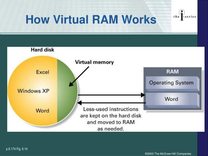 How Virtual RAM Works