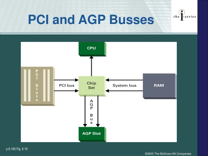 PCI and AGP Busses