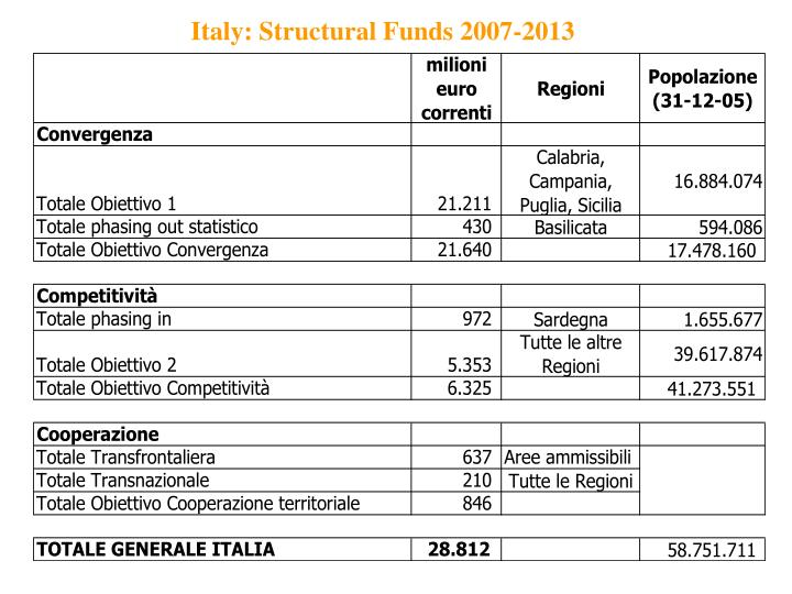 Italy: Structural Funds 2007-2013