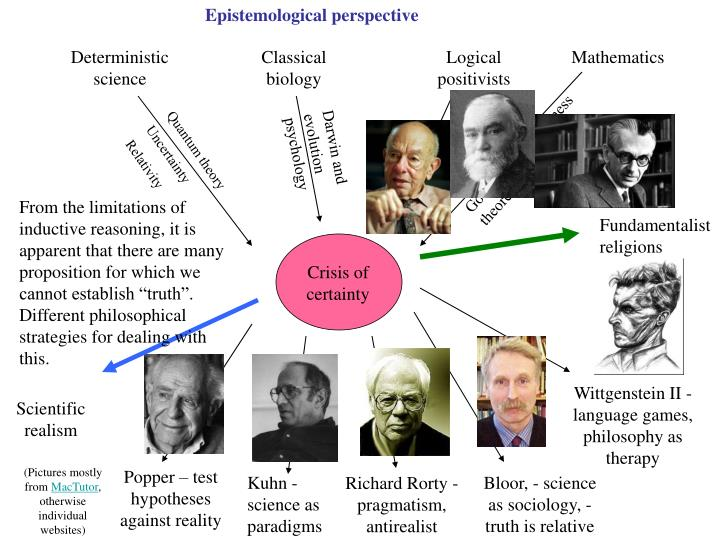 Epistemological perspective