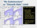 no substructure or smooth halo limit