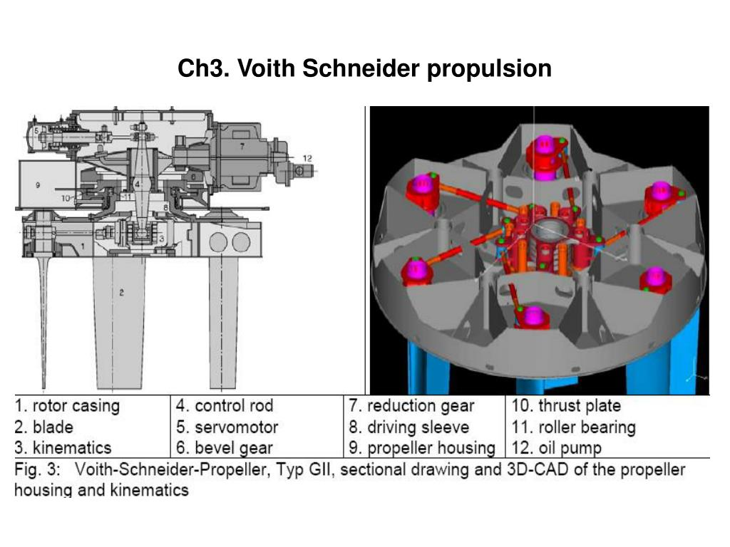 PPT - Chapter 3 / The Propeller PowerPoint Presentation - ID