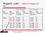 biggest load table on pages 55 56
