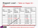 biggest load table on pages 55 561