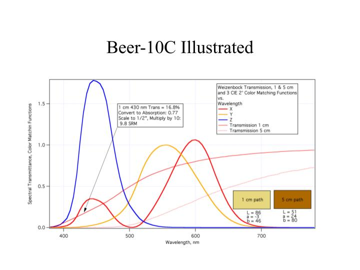 Beer-10C Illustrated