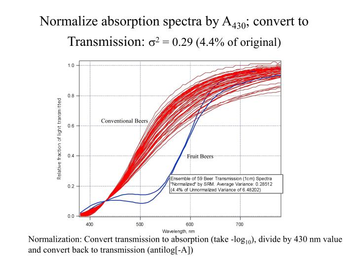 Normalize absorption spectra by A
