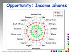 opportunity income shares