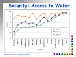 security access to water