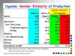 uganda gender intensity of production