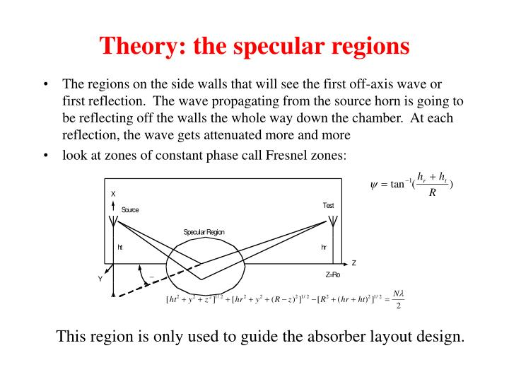 Theory: the specular regions