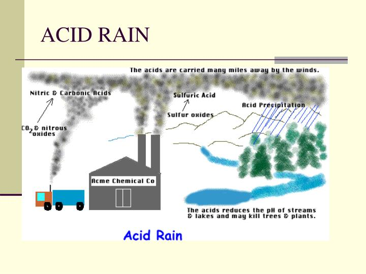 acid rain analysis 5 Immediately download the acid rain summary, chapter-by-chapter analysis, book notes, essays, quotes, character descriptions, lesson plans, and acid rain acid rain is rain with a ph (a logarithmic measurement of acidity or alkalinity) of less than 57 acid rain usually results from elevated levels of.