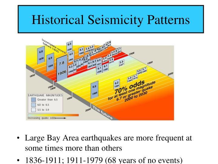 Historical Seismicity Patterns