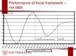performance of fiscal framework net debt