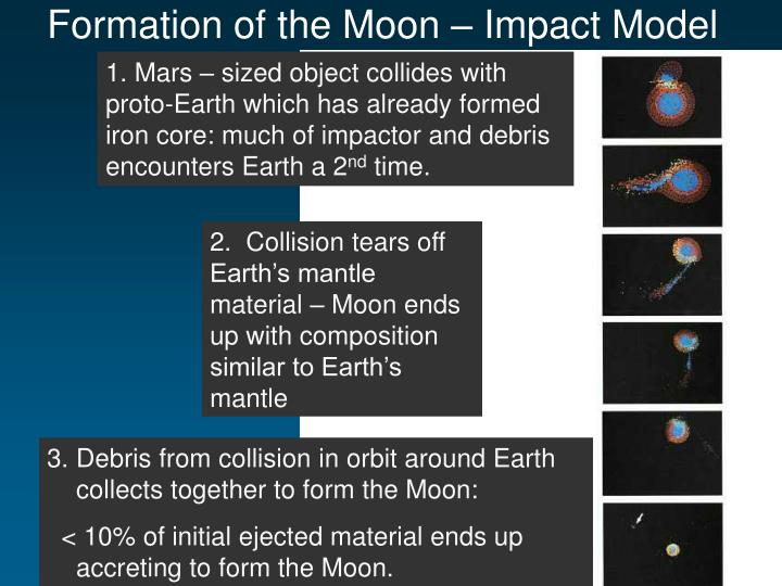 Formation of the Moon – Impact Model