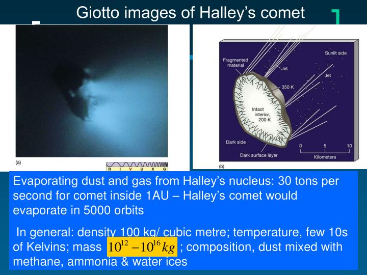 Giotto images of Halley's comet