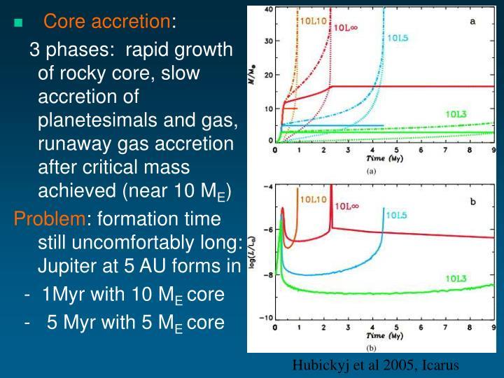 Core accretion