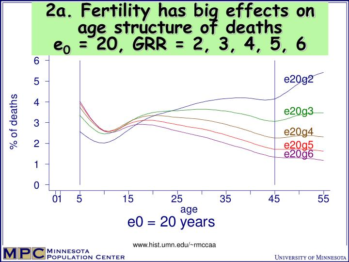 2a. Fertility has big effects on age structure of deaths