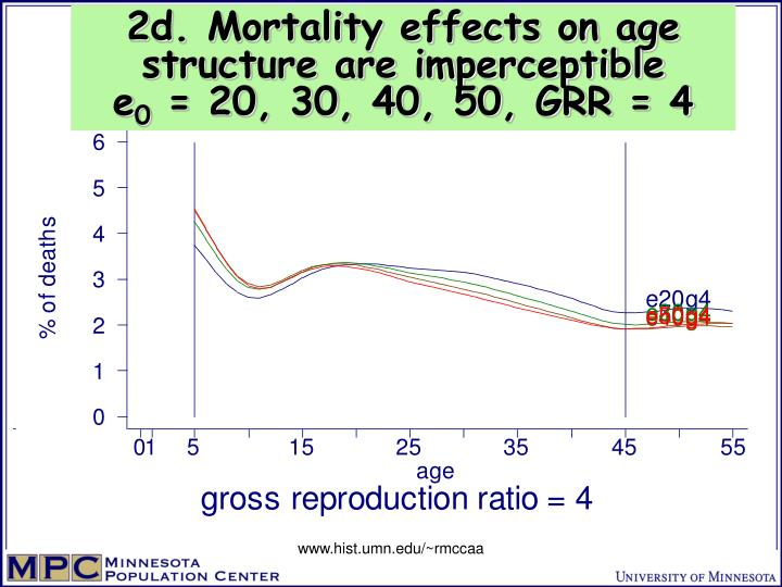 2d. Mortality effects on age structure are imperceptible