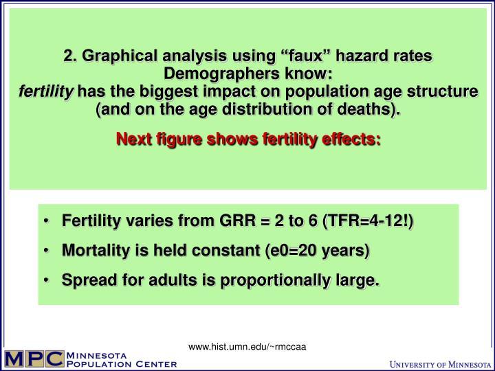 "2. Graphical analysis using ""faux"" hazard rates"