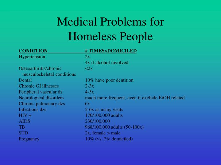 Medical problems for homeless people