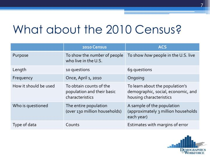 What about the 2010 Census?