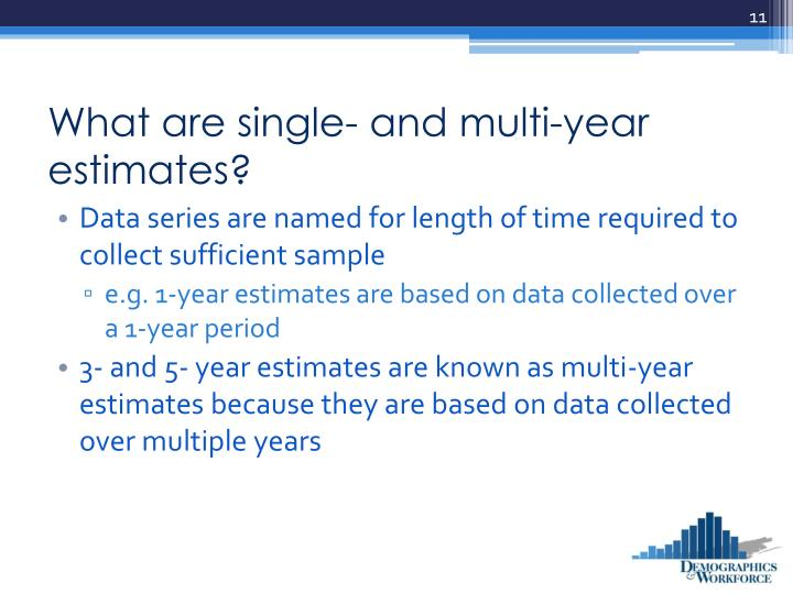 What are single- and multi-year estimates?