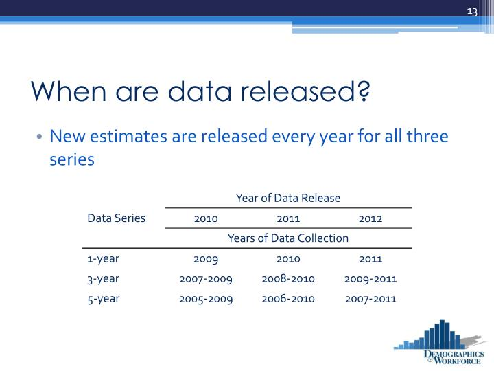 When are data released?
