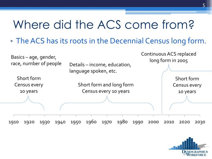 Where did the ACS come from?