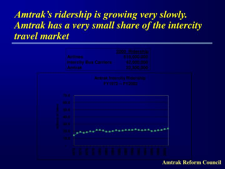 Amtrak's ridership is growing very slowly. Amtrak has a very small share of the intercity travel m...
