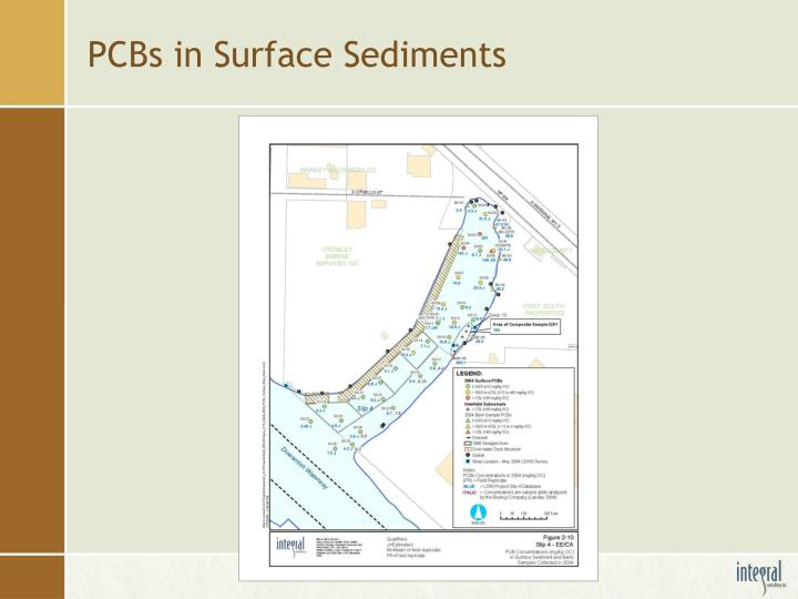 PCBs in Surface Sediments