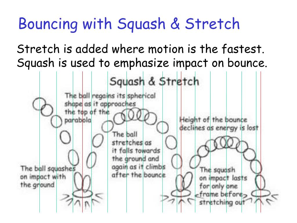 Bouncing with Squash & Stretch