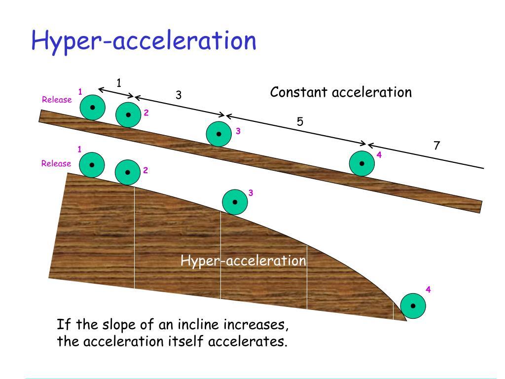 Hyper-acceleration