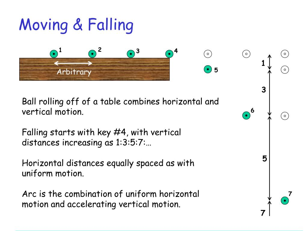 Moving & Falling